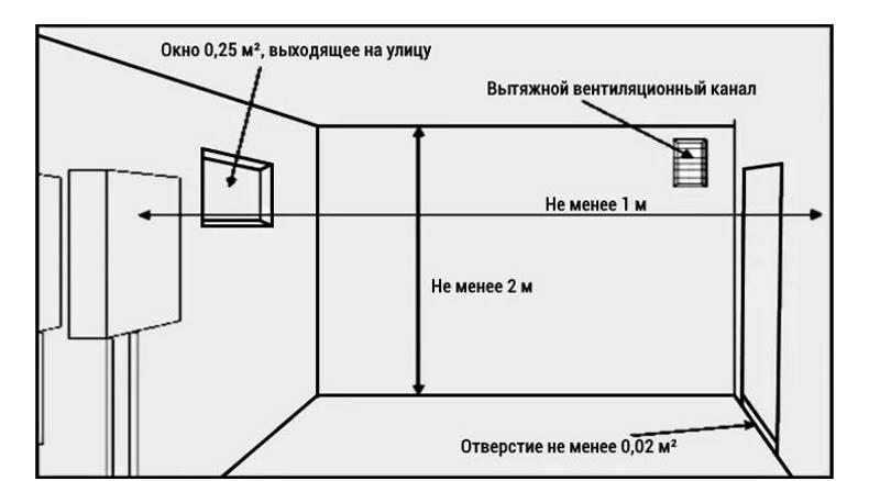 Требования СНиП к обустройству помещения котельной